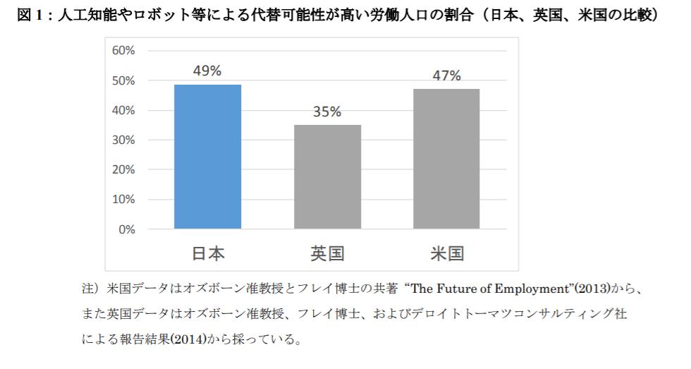 AI-technology-employment-future